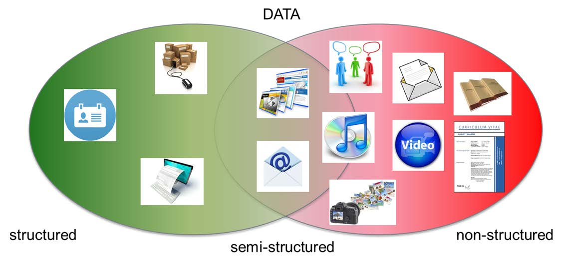 Dati non strutturati