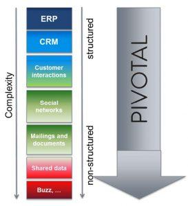 social pivotal