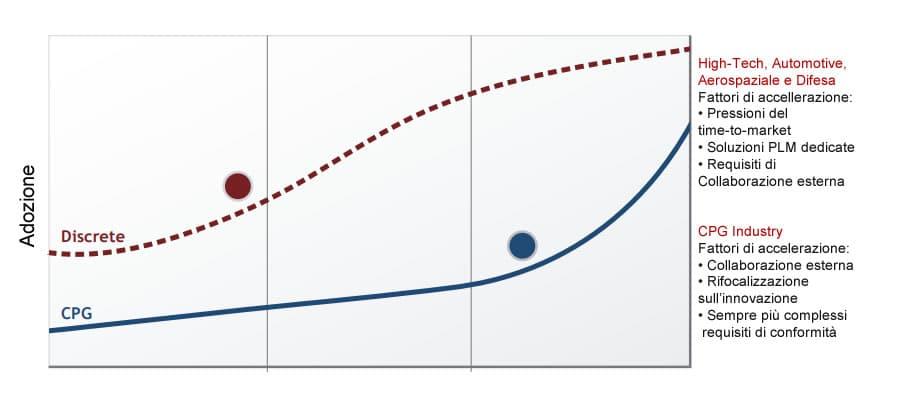 Trend PLM adoption