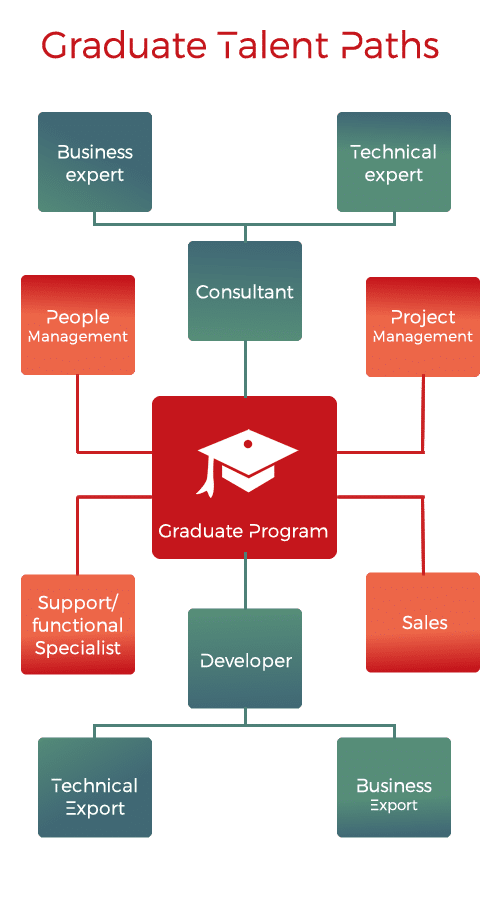 Graduate Talent Path