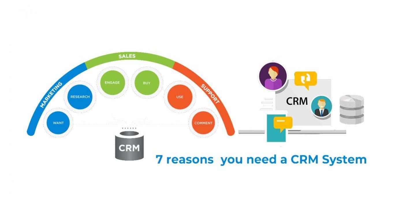 La Maggior Parte Delle Piattaforme Di Customer Relationship Management CRM Ha Come Obiettivo Tre Operazioni Chiave Rivolte Ai Clienti Marketing