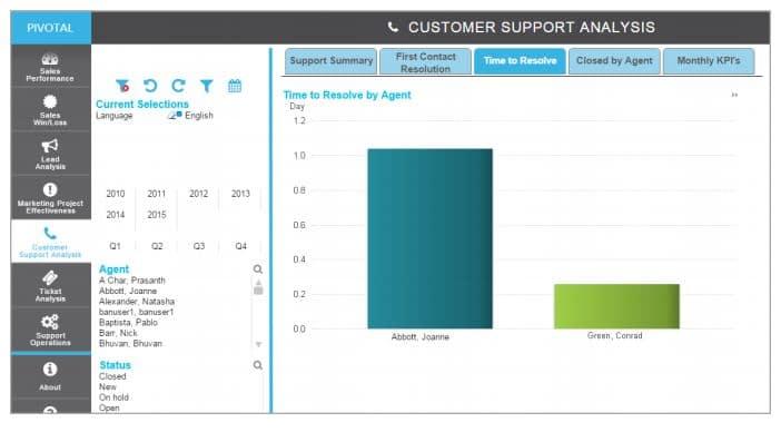 Pivotal Analytics Support