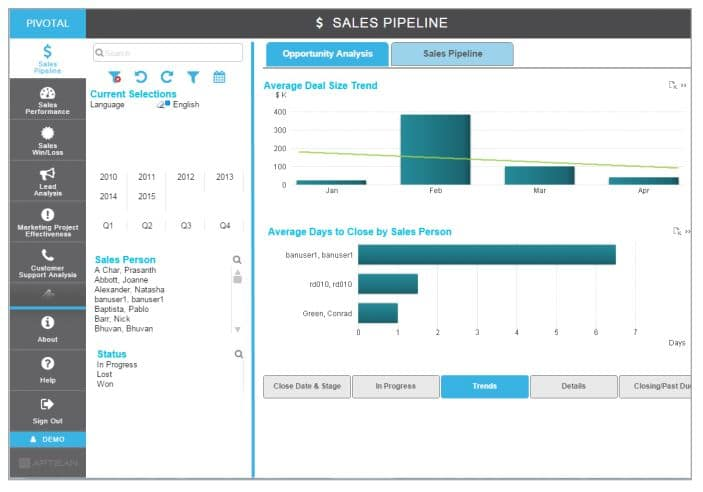 Pivotal Analytics Sales