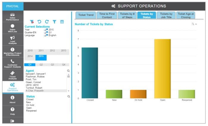 Pivotal Analytics Support